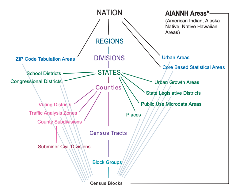 census geographies